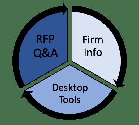 intelligence RFP desktop tools firm info