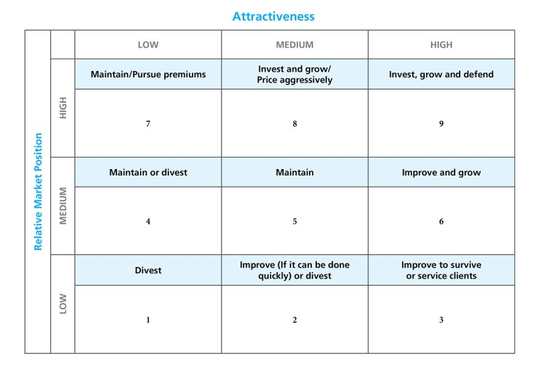 Market Position Chart