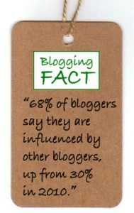 Blogging fact 65% influenced