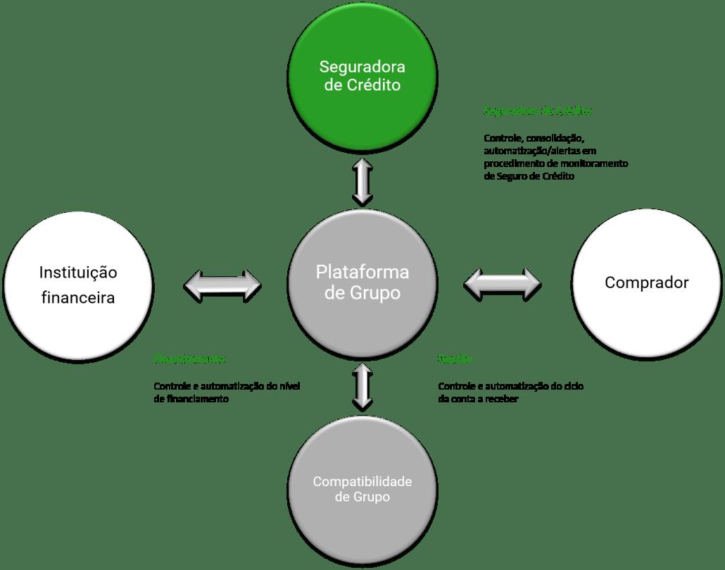 Plataforma de Grupo