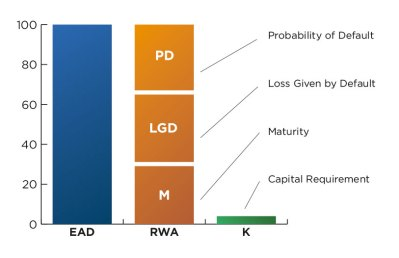 Chart 2: Components of the RWA