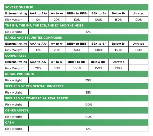 Tab 1: Summary of the type of exposure and their riskiness