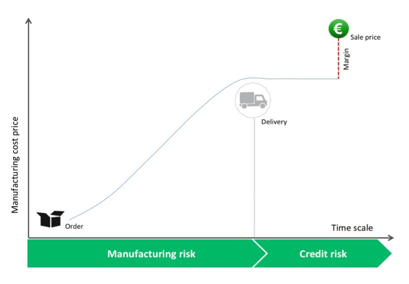 Schema - Manufactoring risk
