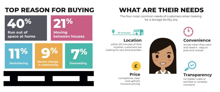 Self Storage Digital Marketing Statistics