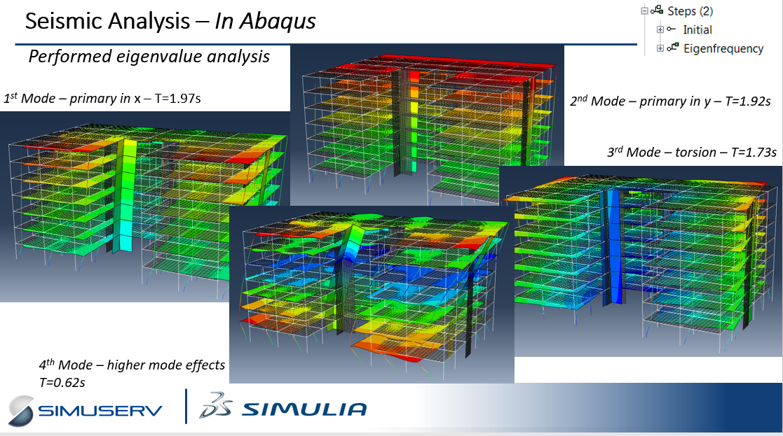 ASG/Simuserv Seminar - Modelling and Simulation Methods for