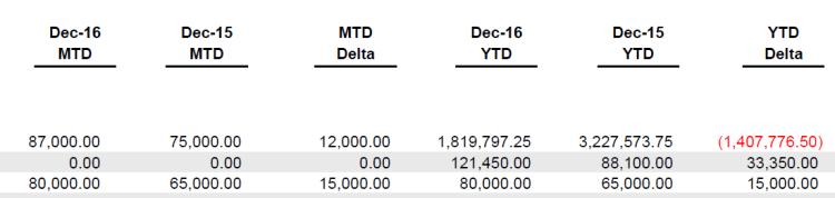 Profit and Loss Statment - Horizontal analysis