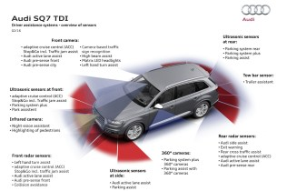 Driver assistance systems - overview of sensors