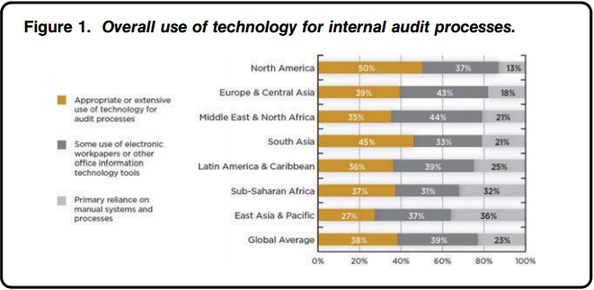 Figure 1. Overall use of technology for internal audit processes.