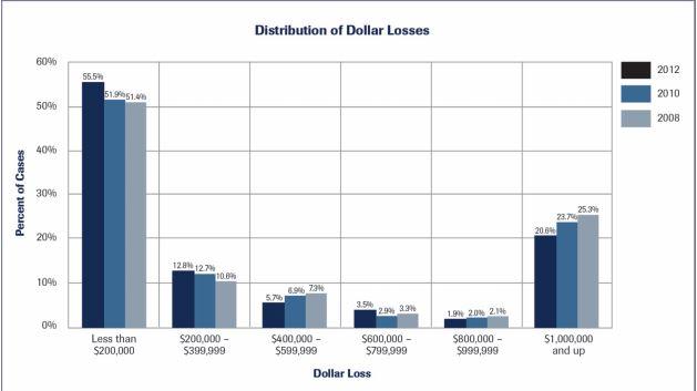 Distribution of Dollar Losses 2008 - 2012 Comparison
