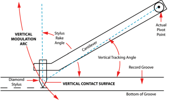 Vertical Tracking Angle