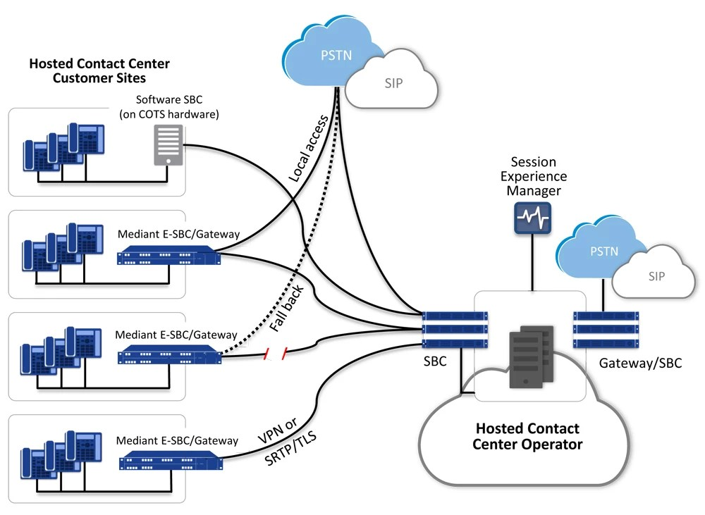Contact Center Cloud Infrastructure | Simplifying contact
