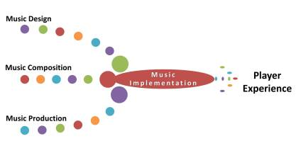 IMG_04_ComposingMusicForGames