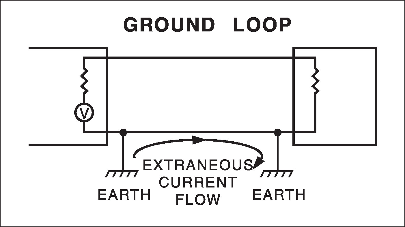 Hum Maybe It S Just A Ground Loop