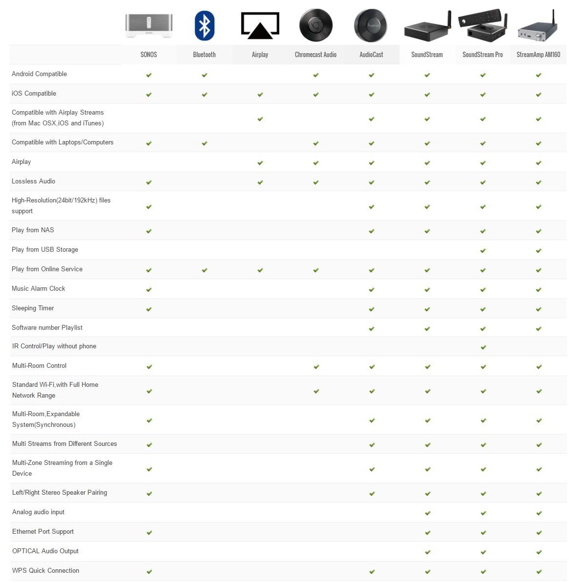 Ieast Soundstream Pro M30 Media Player Upnp Usb Dlna