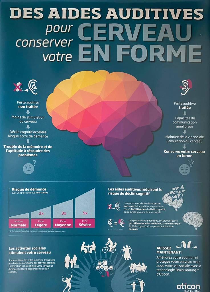 Aides auditives pour cerveau