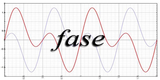 Conceitos básicos sobre Fase 2