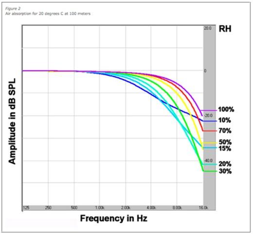 Gráfico 02 – 20ºC a 100m de distância da fonte sonora