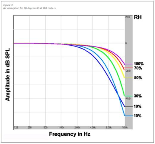 Gráfico 03 – 30ºC a 100m de distância da fonte sonora
