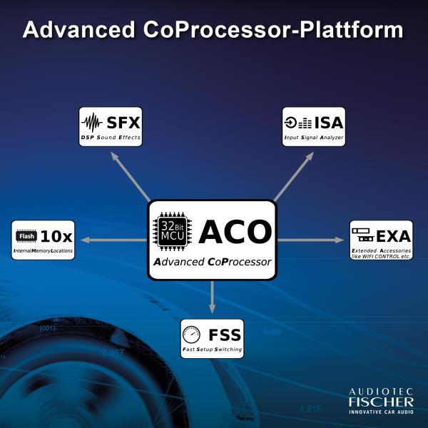 Aco Platform Tech Talk Knowledge Base Topics Audiotec Fischer