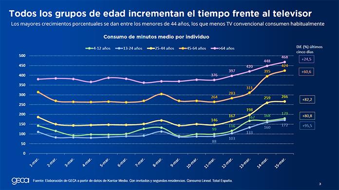 grafico GECA consumo TV
