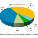 La publicidad en TV se recuperó en el tercer trimestre de 2020