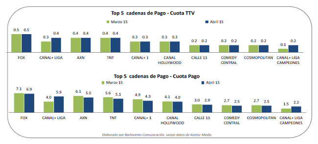 Audiencia TV pago abril 2015