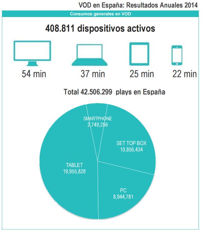 Yomvi datos consumo 2014 Rentrak
