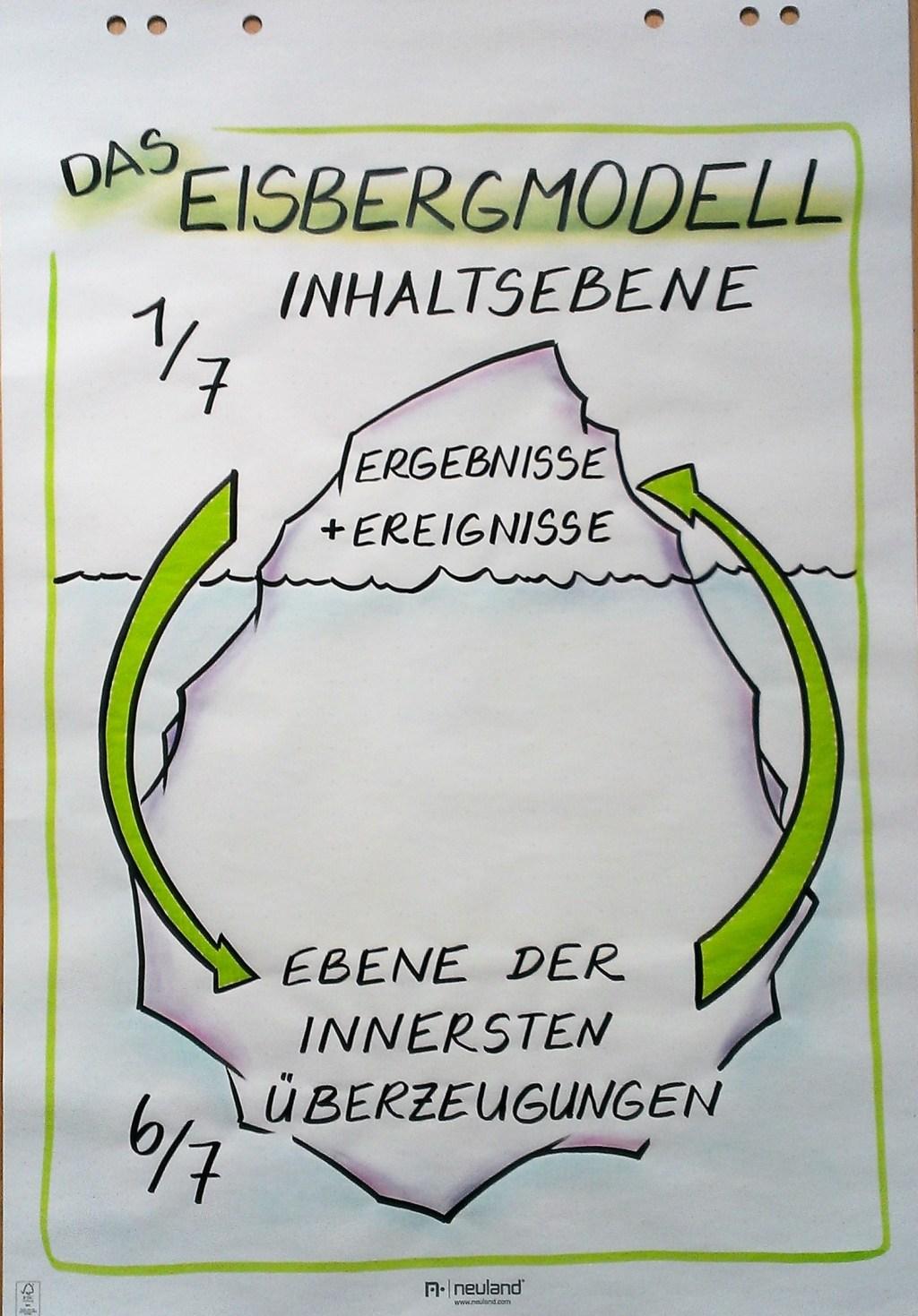 Flipchart-Seminare und Sketchnotes-Workshops, Seminare und Workshops in Flipchartgestaltung, Flipchart-Training, Flipchart, Flipchart-Workshop, Flipchart-Seminar, Flipchartbild, Flipchartgestaltung, Flipchartkurs, Flipchart-Workshop Bremen, Flipchart-Seminar Bremen, Flipchart-Trainig Bremen, Flipchart-Seminar inhouse, Eisbergmodell