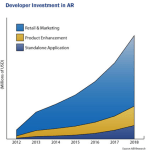 ABI research Augmented reality