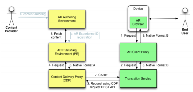 Proposed AR Browser Interoperability Architecture