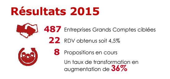 Résultats encourageants pour les campagnes menées en 2014/2015