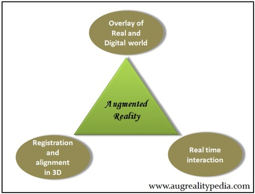 3-basic-characteristics-Augmented reality