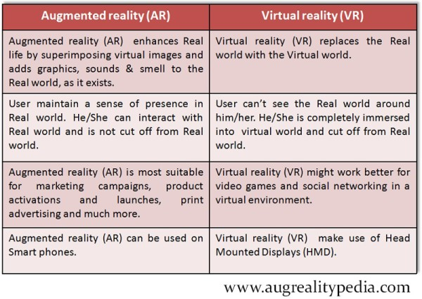 Augmented reality-vs-Virtual reality