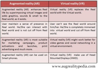 Augmented reality-Virtual reality