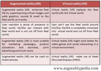 Augmented reality-Virtual reality