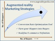 Augmented reality Marketing Strategies: e-commerce definition tweaked | Augrealitypedia