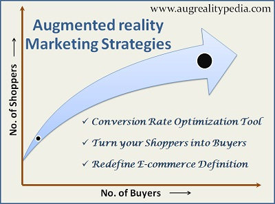 Augmented reality marketing strategies-Augrealitypedia