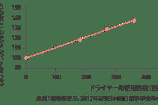 カルボニル化タンパク質(%)