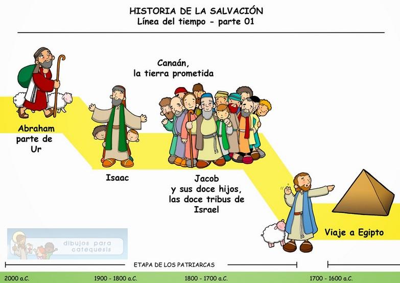 Línea de tiempo de la historia de la salvación para niños