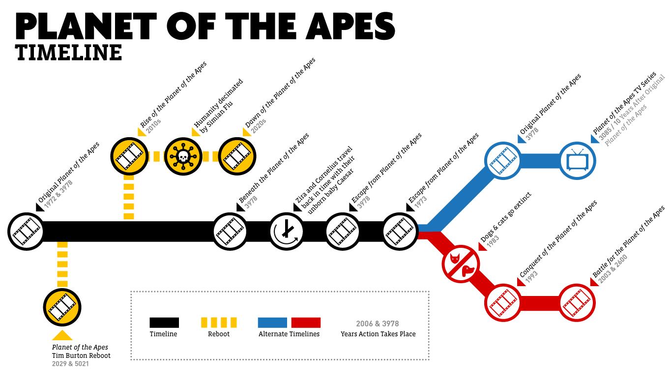Entenda a linha do tempo de O Planeta dos Macacos – 1968 a 2017 17