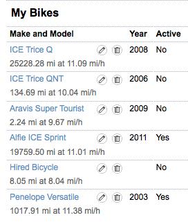 Bike Stats 3 June 2014 in miles