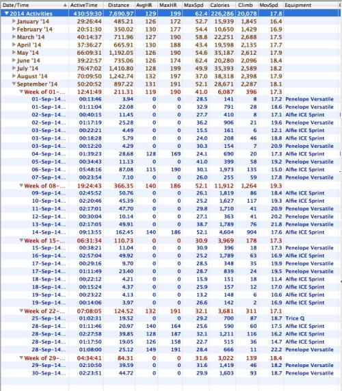 Statistics for September