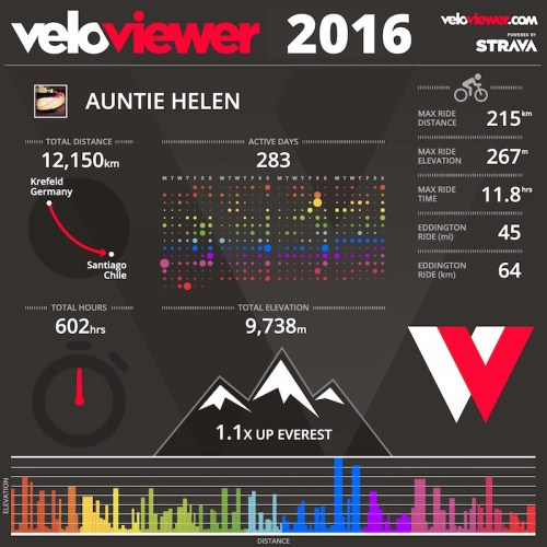 veloviewer-summary-2016