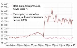 L'auto entreprise a fait exploser les stats en création d'entreprise.