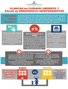 Know Where to Go Infographic, 2-sided, in Spanish