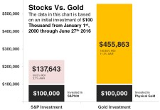 stocks-vs-gold-20160627-