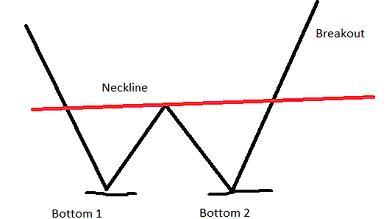Chart Pattern Double Bottoms