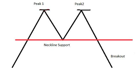 Chart Pattern Double Tops