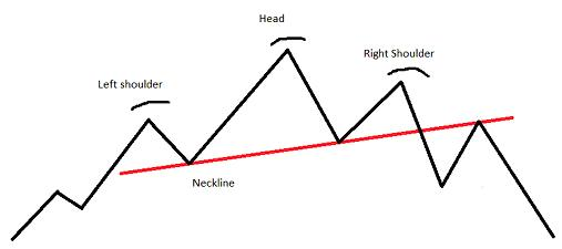 Chart Pattern Head and Shoulders
