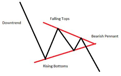 Chart Pattern Pennant Downtrend